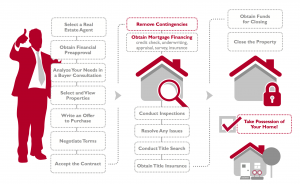 The Home Buyer Process - The Jeff Buffo Team