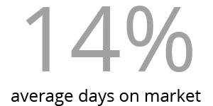 Woodland Brooke average days on market